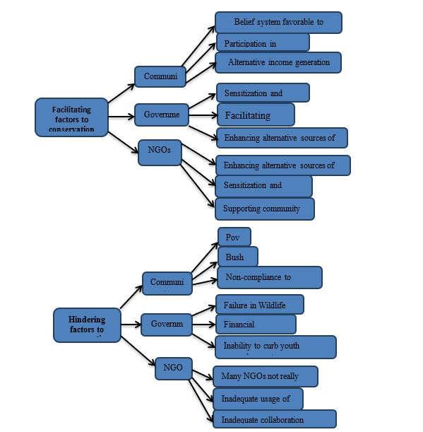 Figure 7: Facilitating and Hindering factors for the management of Mount Cameroon Forest Reserve
