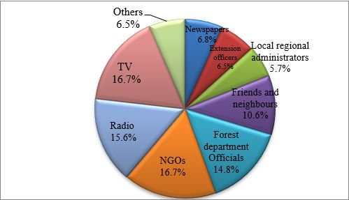 Figure 4: Sources of information on forest management